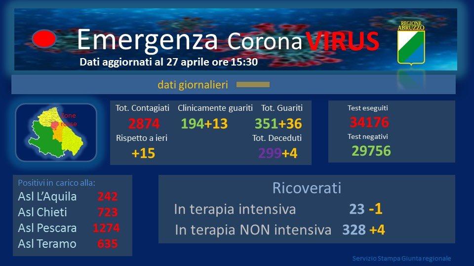 Coronavirus Abruzzo, dati del 29 aprile: positivi a 2923, +24 casi